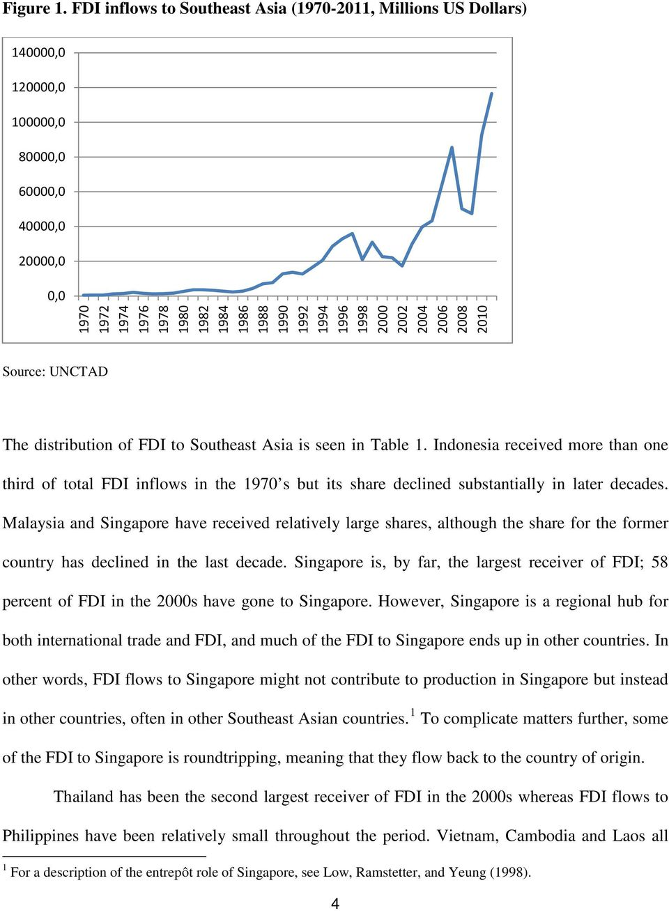 1998 2000 2002 2004 2006 2008 2010 Source: UNCTAD The distribution of FDI to Southeast Asia is seen in Table 1.
