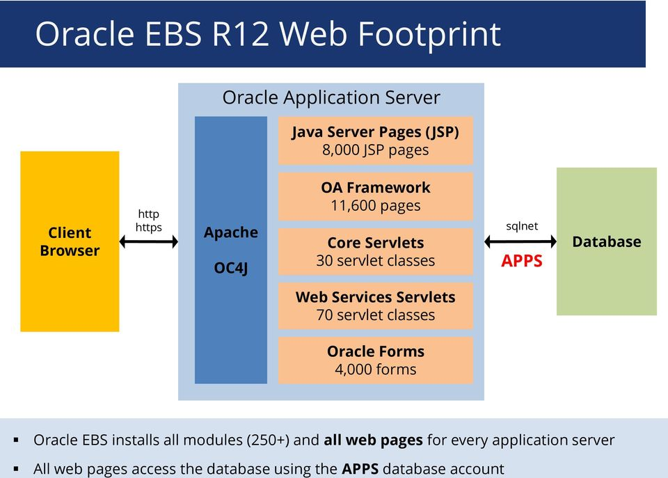 Database Web Services Servlets 70 servlet classes Oracle Forms 4,000 forms Oracle EBS installs all modules