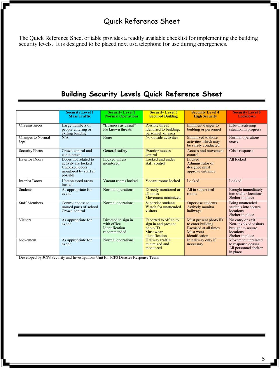 Building Security Levels Quick Reference Sheet Security Level 1 Mass Traffic Security Level 2 Normal Operations Security Level 3 Secured Building Security Level 4 High Security Security Level 5