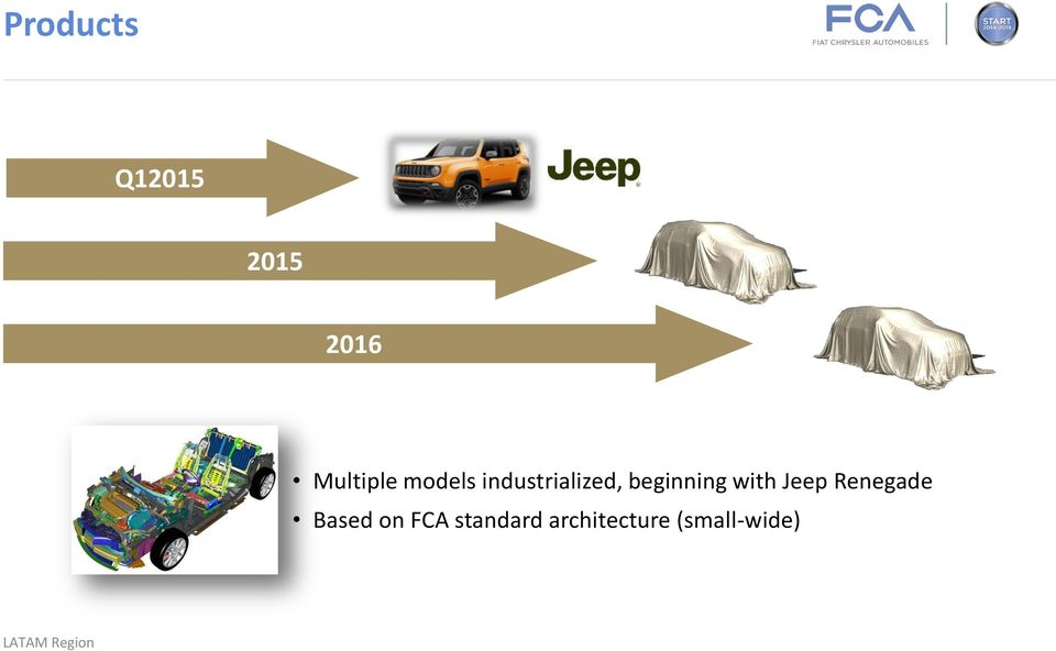 beginning with Jeep Renegade