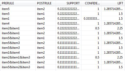 Expected Result: PAL_APRIORI_RESULT_TBL: APRIORIRULE2 This function has the same logic with APRIORIRULE, but it splits the result table into three tables. Procedure Generation CALL SYS.