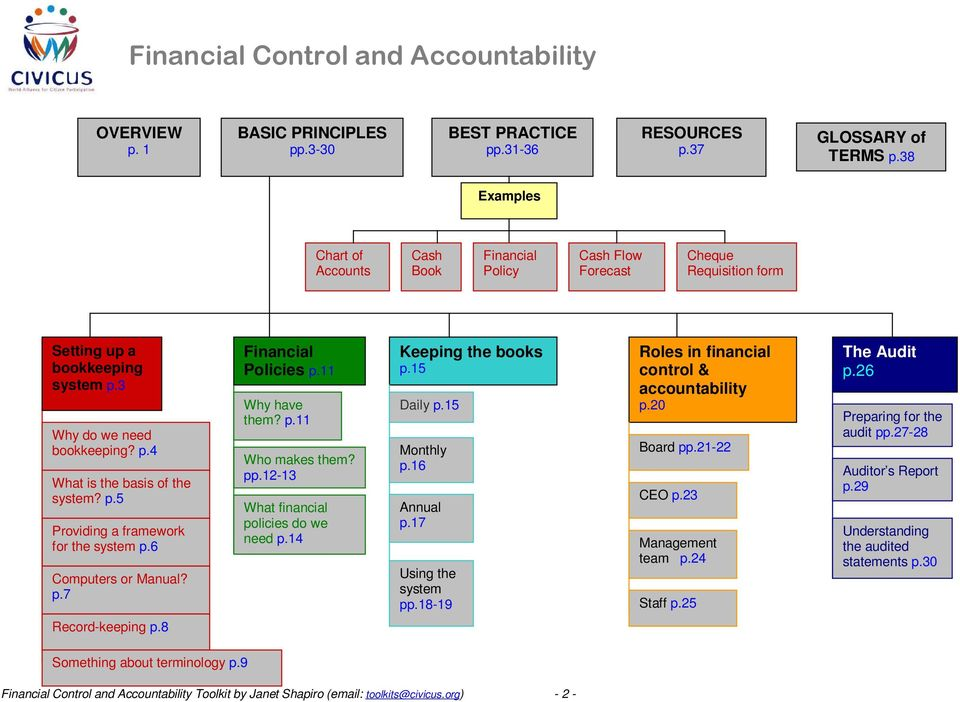 p.5 Providing a framework for the system p.6 Computers or Manual? p.7 Financial Policies p.11 Why have them? p.11 Who makes them? pp.12-13 What financial policies do we need p.14 Keeping the books p.