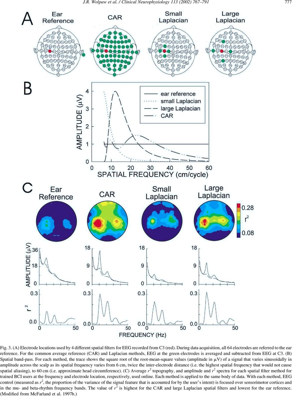 For the common average reference (CAR) and Laplacian methods, EEG at the green electrodes is averaged and subtracted from EEG at C3. (B) Spatial band-pass.