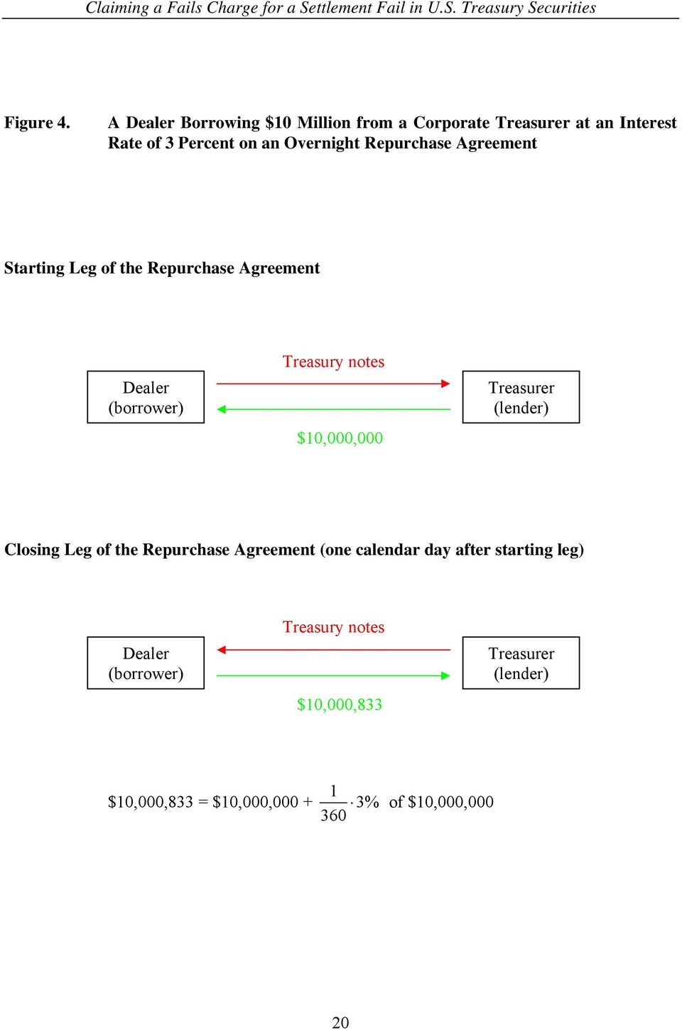 Repurchase Agreement Starting Leg of the Repurchase Agreement Dealer (borrower) Treasury notes $10,000,000