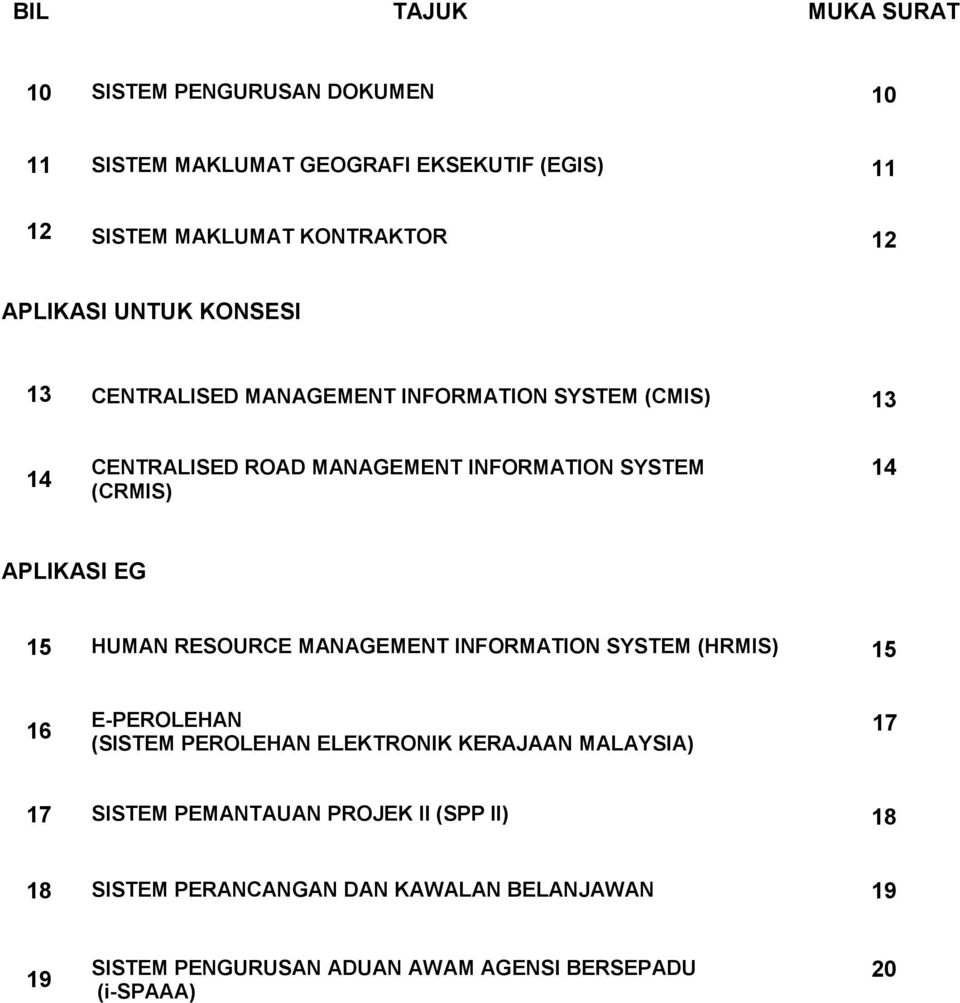 CENTRALISED ROAD MANAGEMENT INFORMATION SYSTEM (CRMIS) 14 APLIKASI EG 15. HUMAN RESOURCE MANAGEMENT INFORMATION SYSTEM (HRMIS) 15 16.