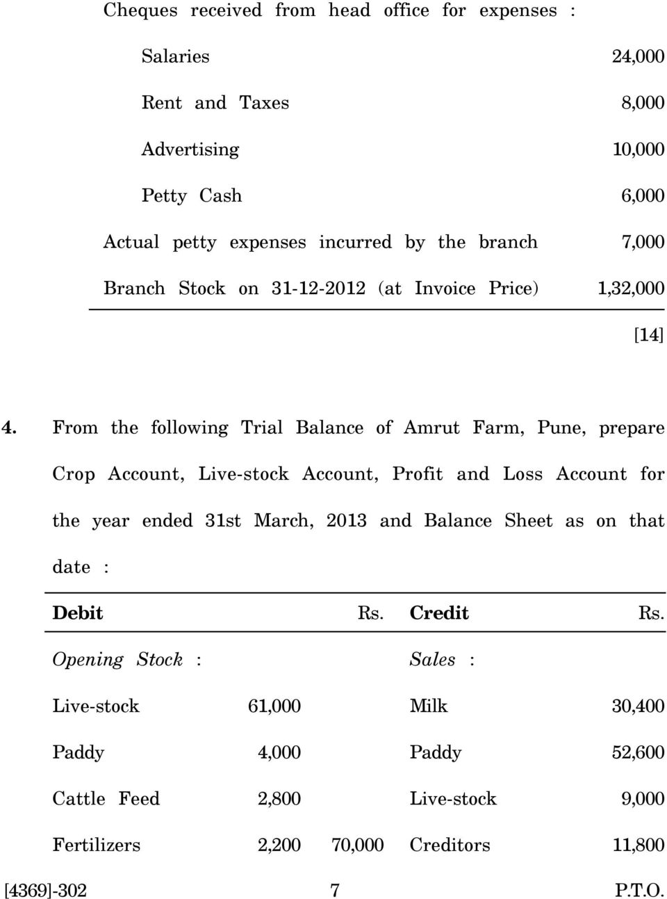 From the following Trial Balance of Amrut Farm, Pune, prepare Crop Account, Live-stock Account, Profit and Loss Account for the year ended 31st March, 2013