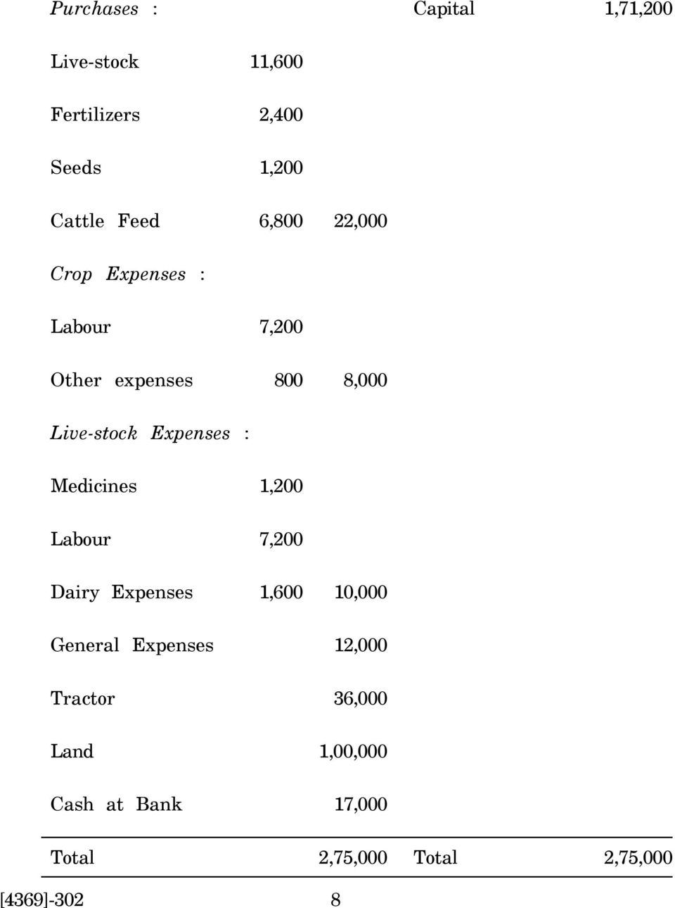 Expenses : Medicines 1,200 Labour 7,200 Dairy Expenses 1,600 10,000 General Expenses
