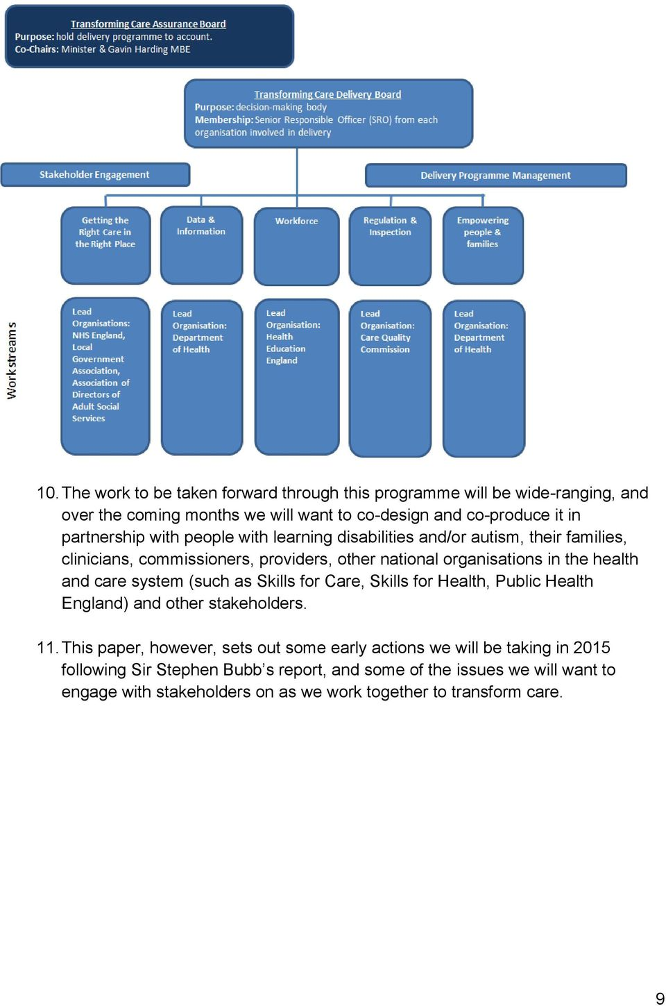 health and care system (such as Skills for Care, Skills for Health, Public Health England) and other stakeholders. 11.
