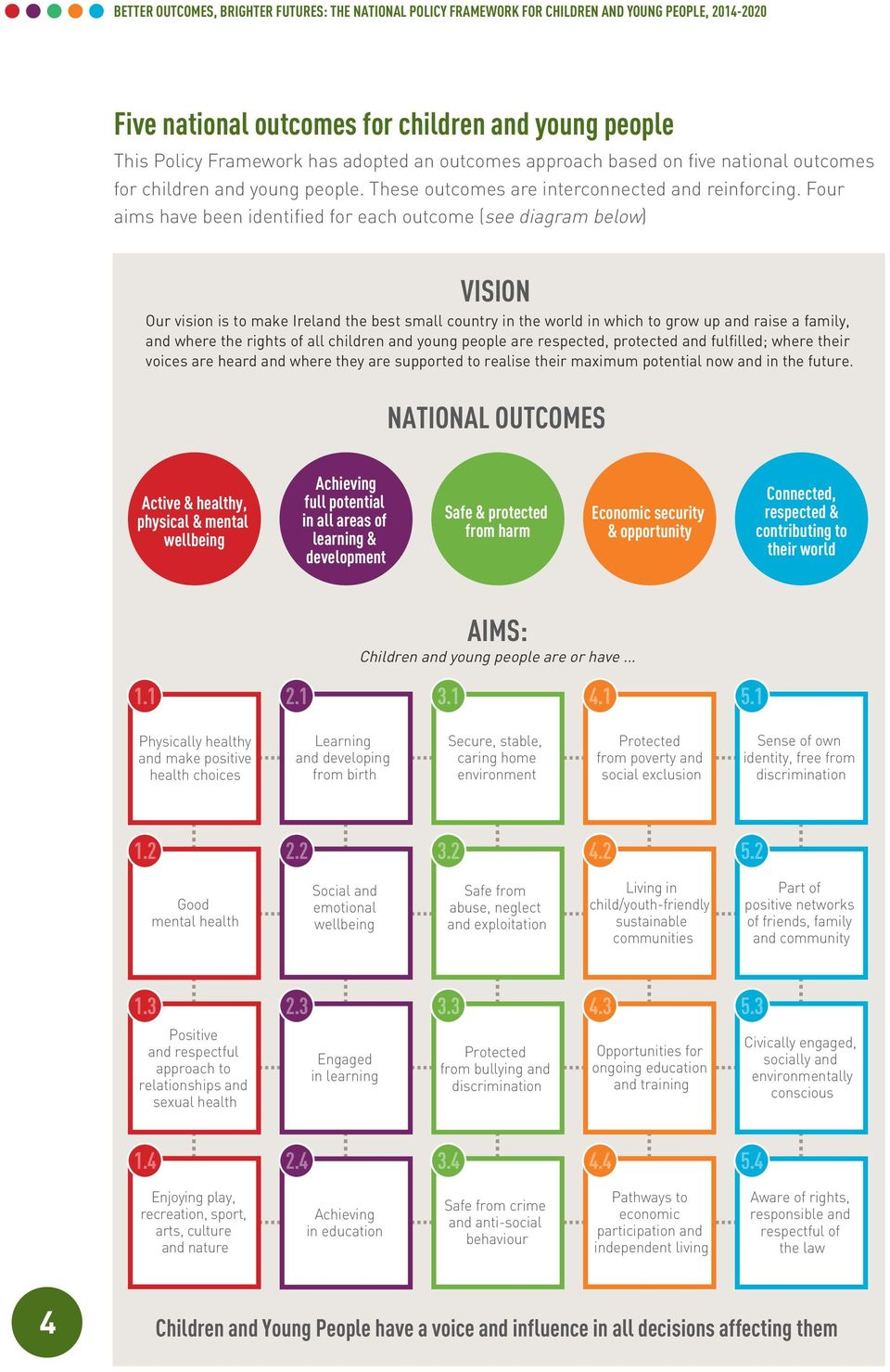 Four aims have been identified for each outcome (see diagram below) VISION Our vision is to make Ireland the best small country in the world in which to grow up and raise a family, and where the