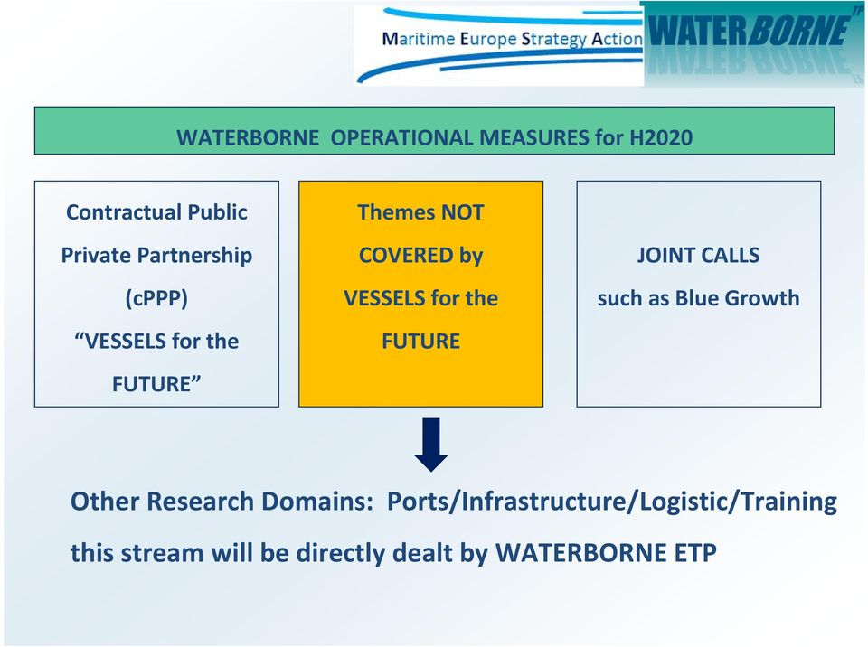 the FUTURE JOINT CALLS such as Blue Growth Other Research Domains: