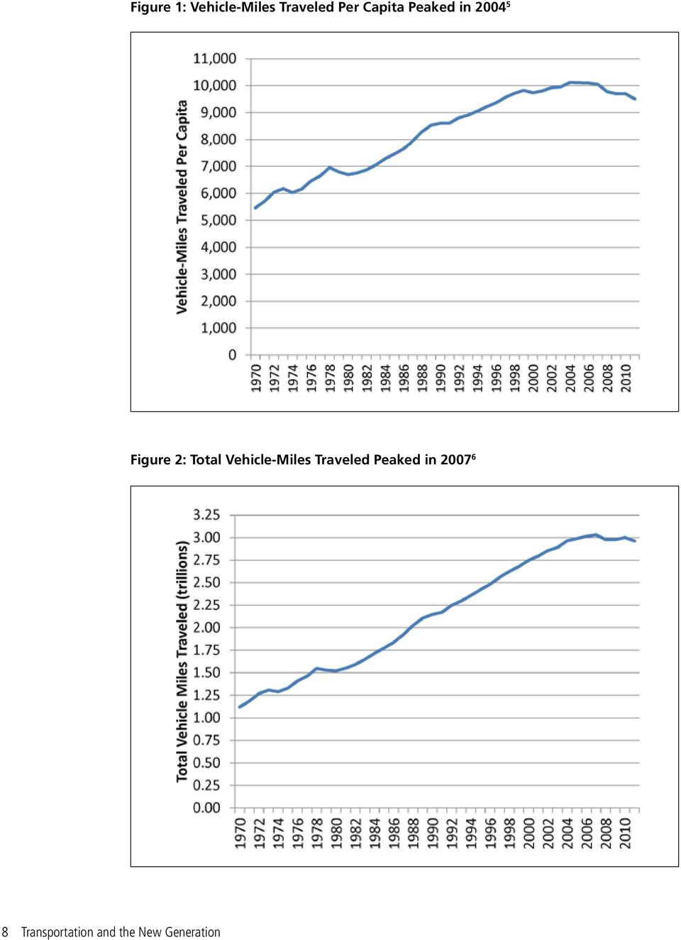 Total Vehicle-Miles Traveled Peaked in
