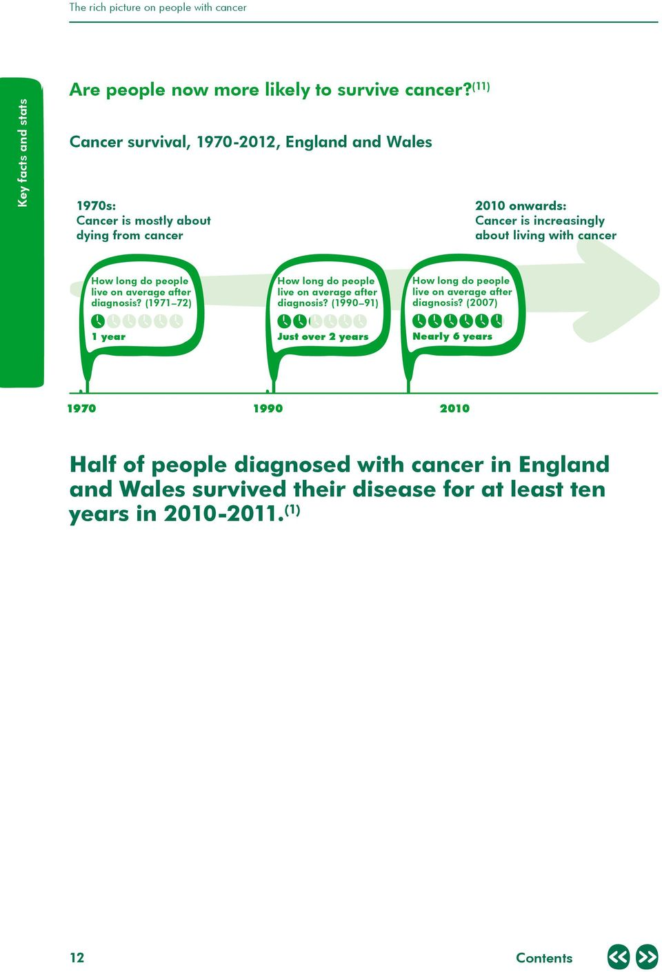 cancer How long do people live on average after diagnosis? (1971 72) How long do people live on average after diagnosis?