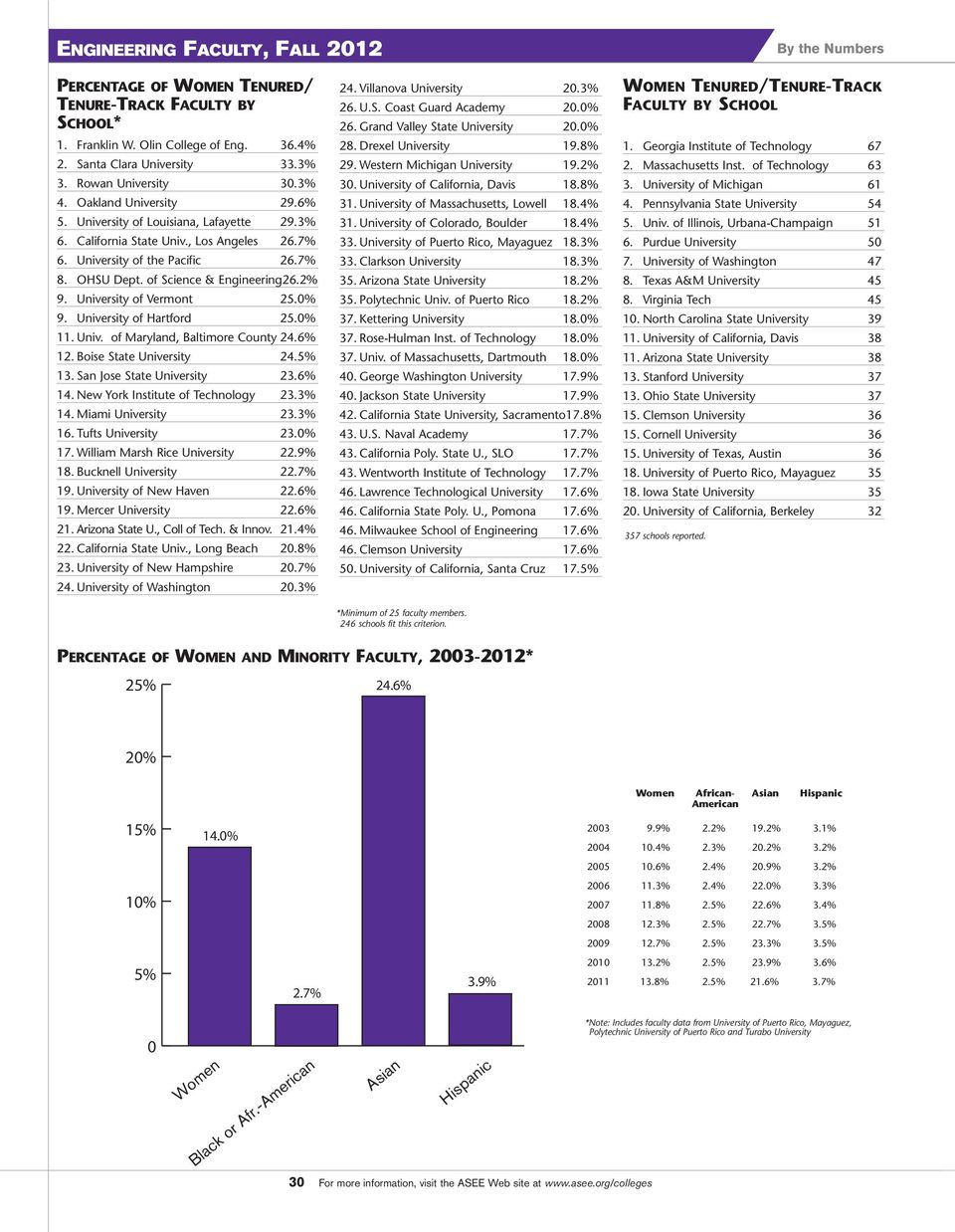 of Science & Engineering 26.2% 9. University of Vermont 25.% 9. University of Hartford 25.% 11. Univ. of Maryland, Baltimore County 24.6% 12. Boise State University 24.5% 13.