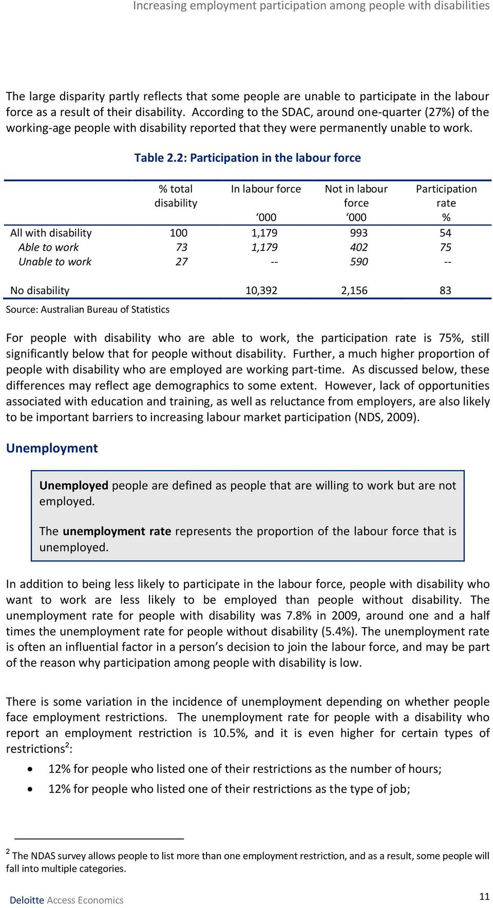 2: Participation in the labour force % total disability In labour force Not in labour force Participation rate 000 000 % All with disability 100 1,179 993 54 Able to work 73 1,179 402 75 Unable to