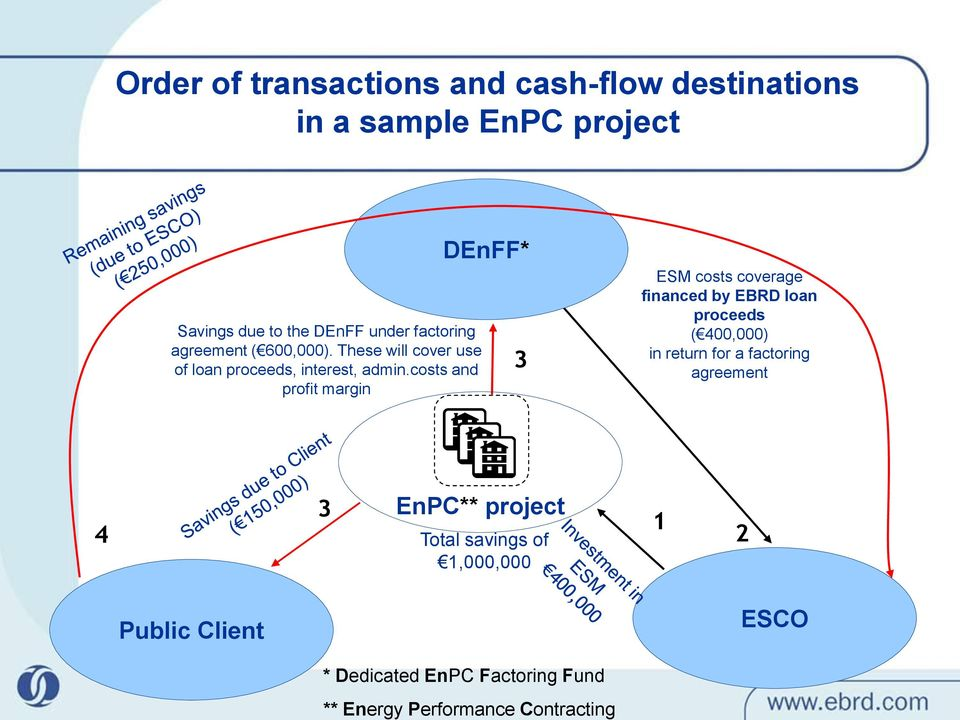 costs and profit margin DEnFF* 3 ESM costs coverage financed by EBRD loan proceeds ( 400,000) in return for a