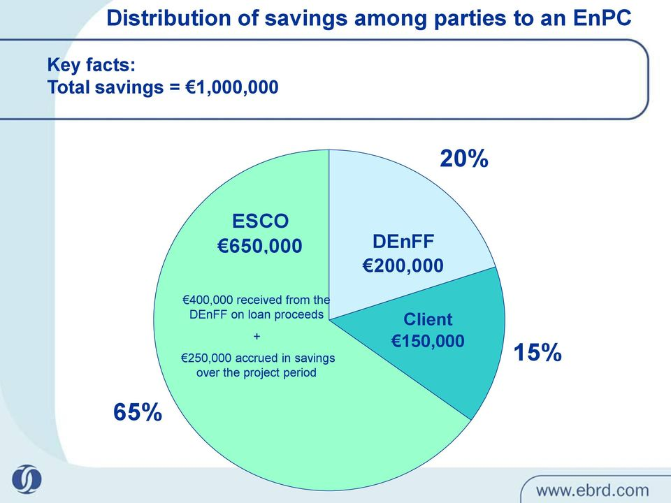from the DEnFF on loan proceeds + 250,000 accrued in savings