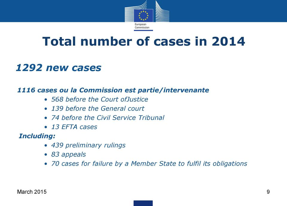 before the Civil Service Tribunal 13 EFTA cases Including: 439 preliminary rulings