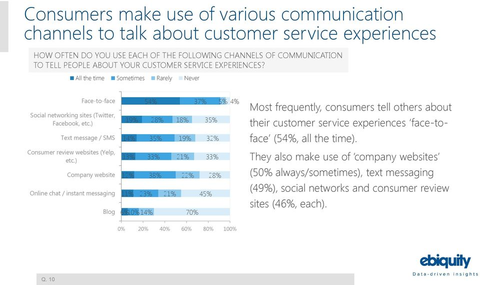 ) 19% 54% 28% 18% 37% 5% 35% 4% Most frequently, consumers tell others about their customer service experiences face-to- Text message / SMS 14% 35% 19% 32% face (54%, all the time).
