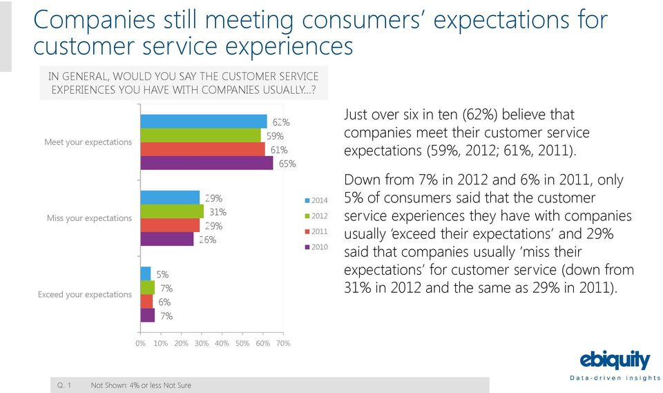 customer service expectations (59%, 2012; 61%, 2011).