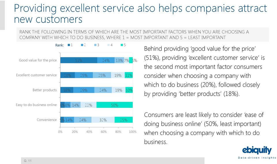 providing good value for the price (51%), providing excellent customer service is the second most important factor consumers consider when choosing a company with which to do business (20%), followed