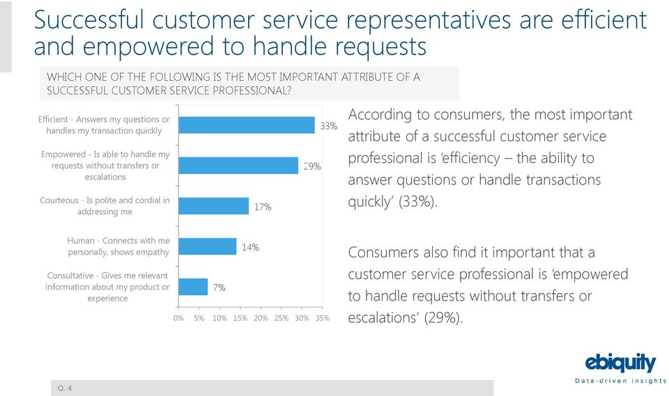29% 33% According to consumers, the most important attribute of a successful customer service professional is efficiency the ability to answer questions or handle transactions quickly (33%).