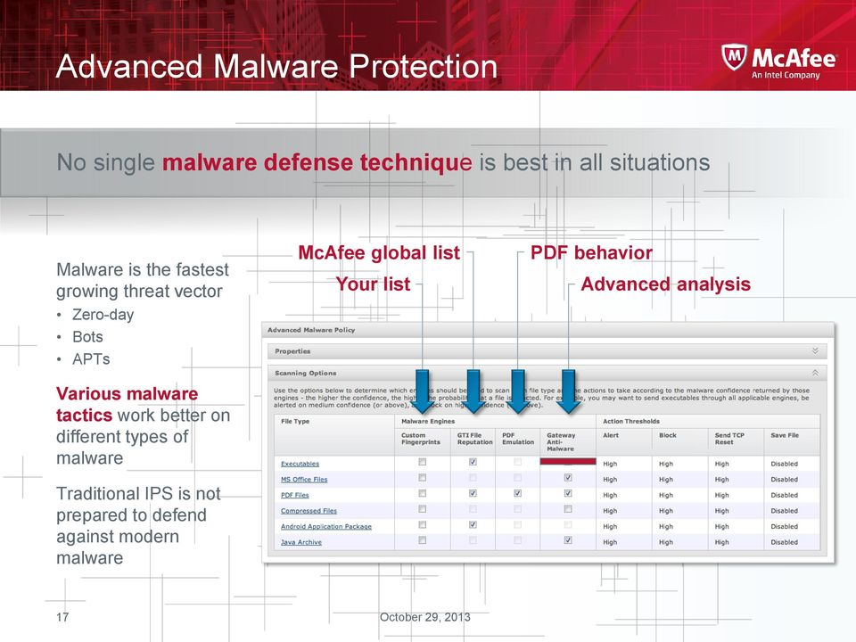 malware tactics work better on different types of malware Traditional IPS is not
