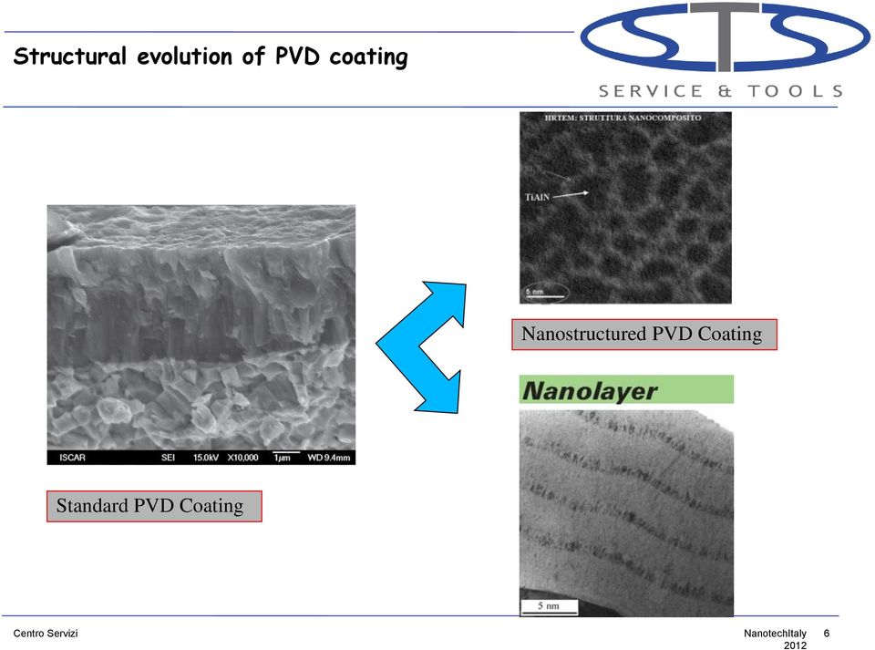Nanostructured PVD Coating