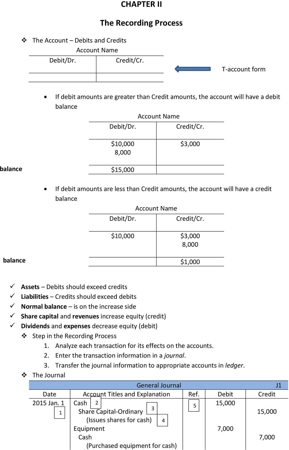 $10,000 8,000 $3,000 balance $15,000 If debit amounts are less than Credit amounts, the account will have a credit balance Account Name Debit/Dr. Credit/Cr.
