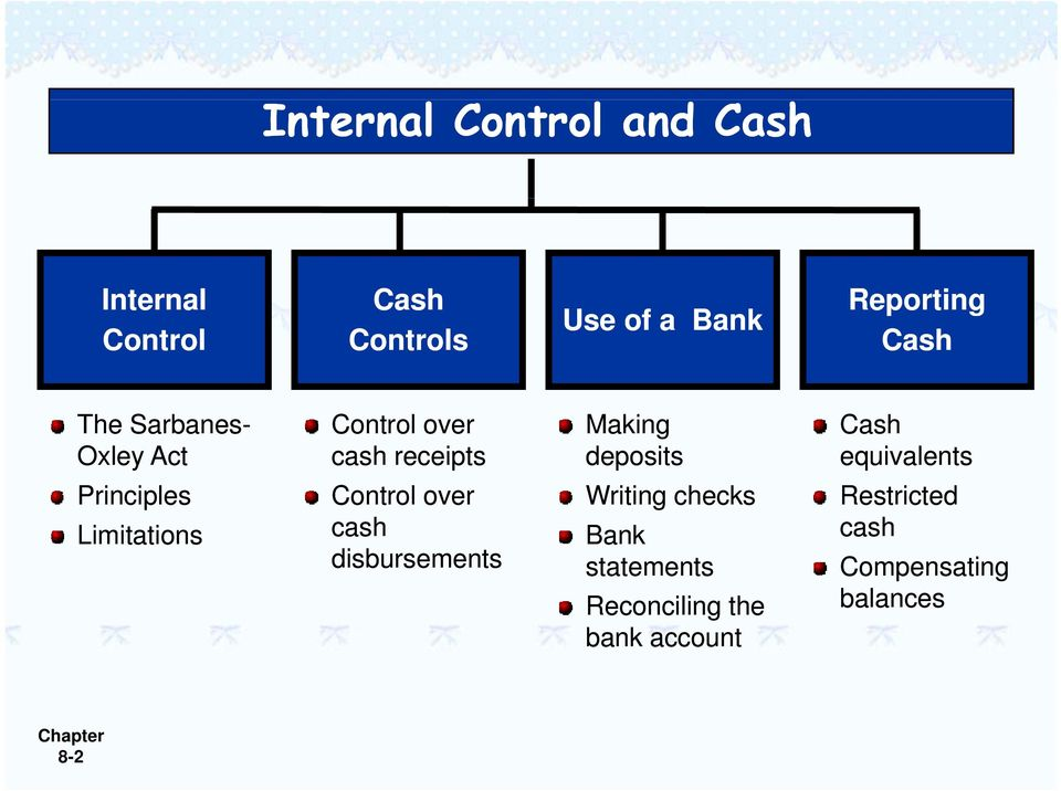 Control over cash disbursements Making deposits Writing checks Bank statements
