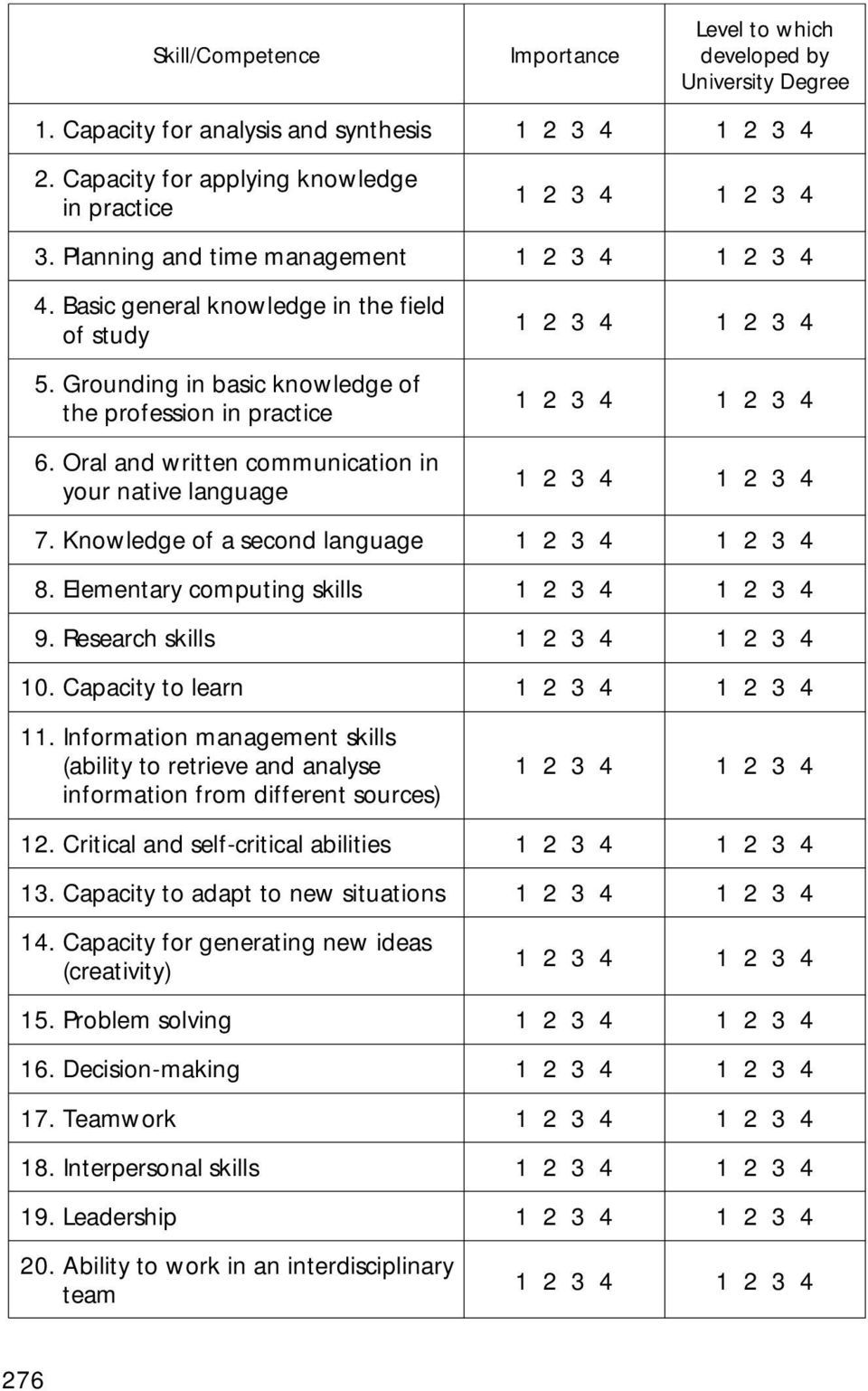 Knowledge of a second language 8. Elementary computing skills 9. Research skills 10. Capacity to learn 11.