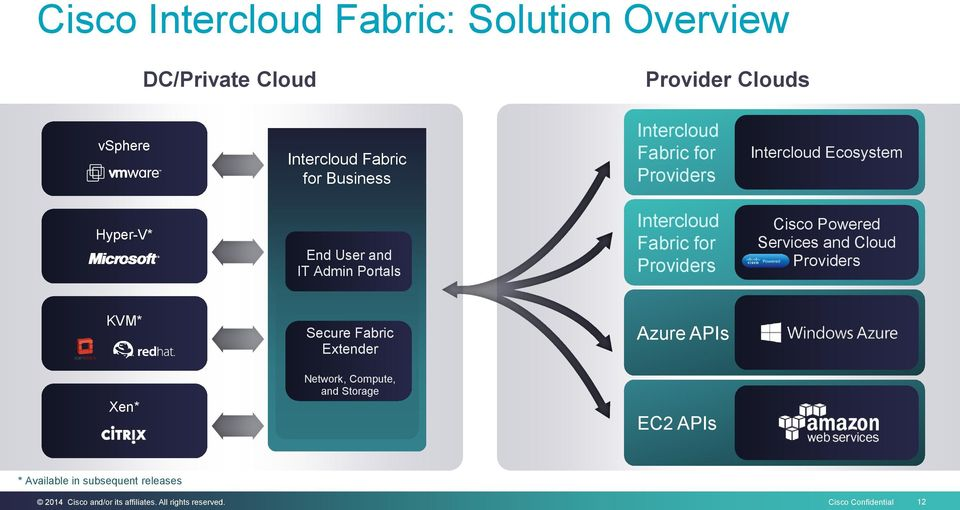 Fabric for Providers Cisco Powered Services and Cloud Providers KVM* Secure Fabric Extender