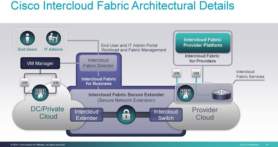 Provider Platform for Providers VM Intercloud Fabric Services DC/Private Cloud Intercloud