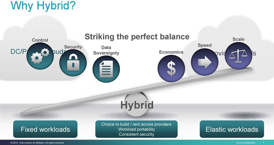 Sovereignty Economics Speed Scale Provider Clouds Hybrid Fixed