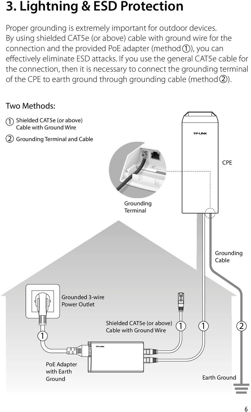If you use the general CAT5e cable for the connection, then it is necessary to connect the grounding terminal of the CPE to earth ground through grounding cable (method 2 ).