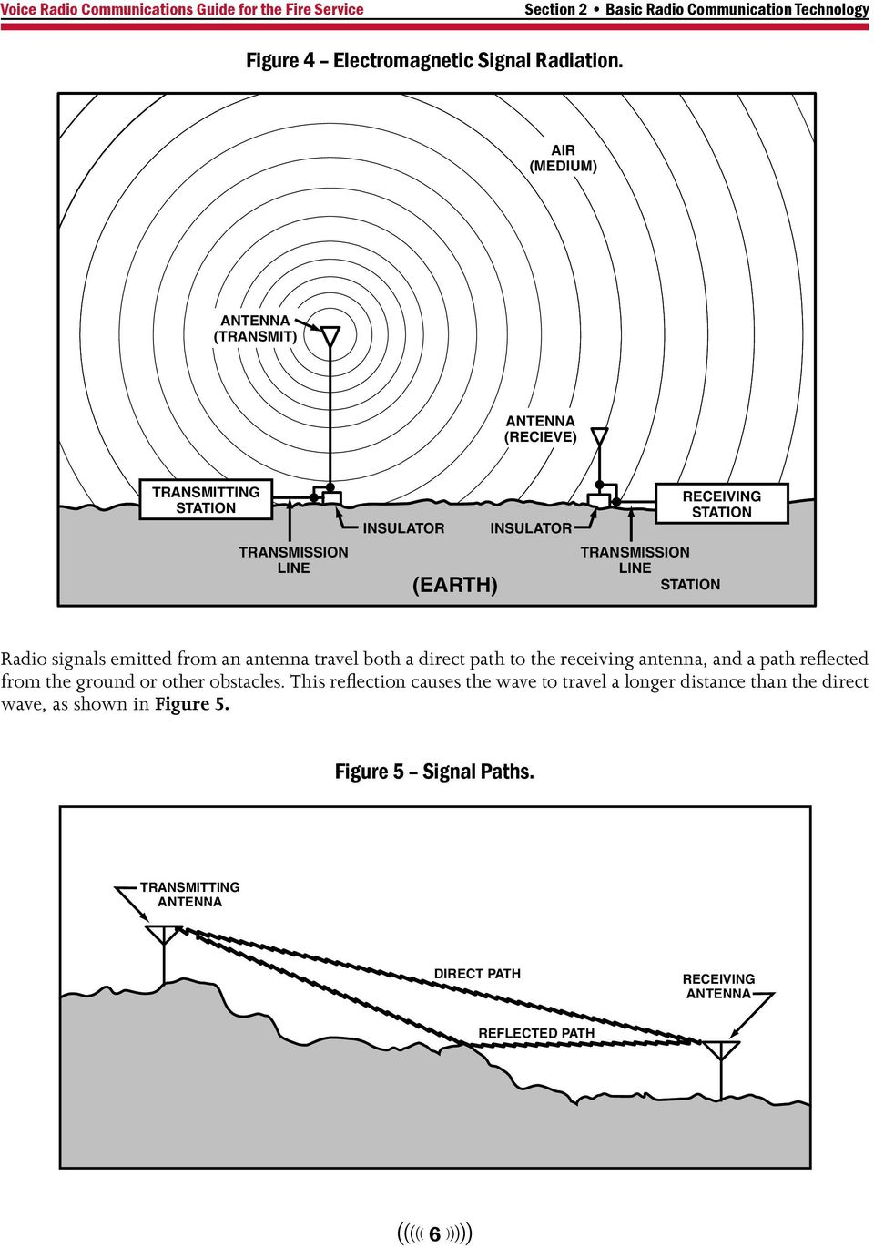 LINE STATION Radio signals emitted from an antenna travel both a direct path to the receiving antenna, and a path reflected from the ground or other