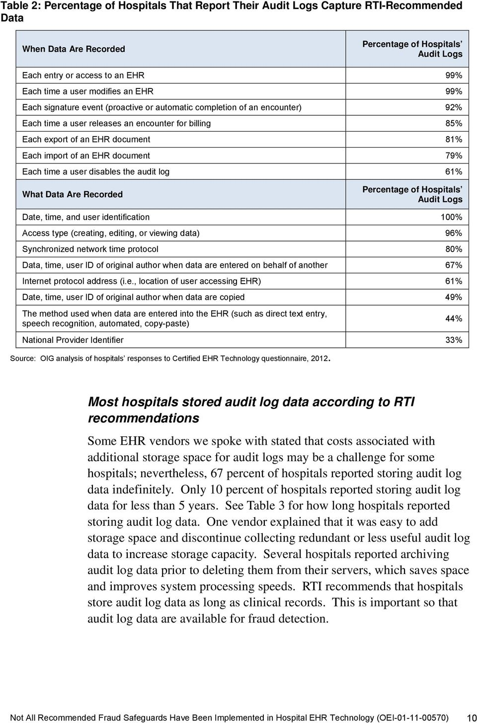 import of an EHR document 79% Each time a user disables the audit log 61% What Data Are Recorded Percentage of Hospitals Audit Logs Date, time, and user identification 100% Access type (creating,