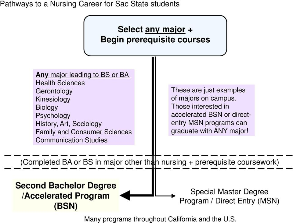 Those interested in accelerated BSN or directentry MSN programs can graduate with ANY major!