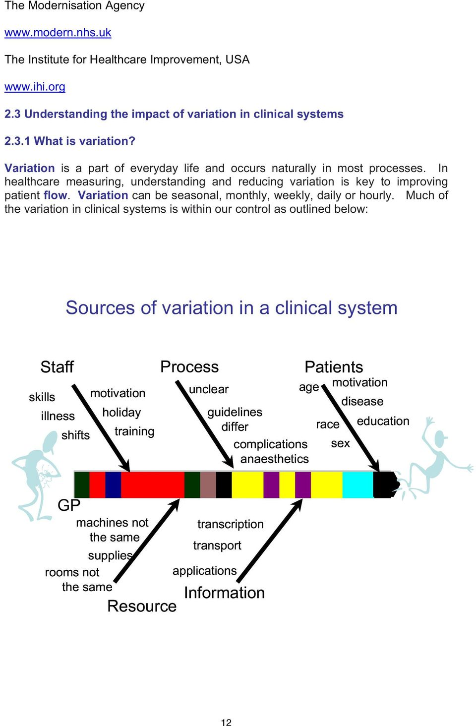 Variation can be seasonal, monthly, weekly, daily or hourly. Much of the variation in clinical systems is within our control as outlined below: 2.3.