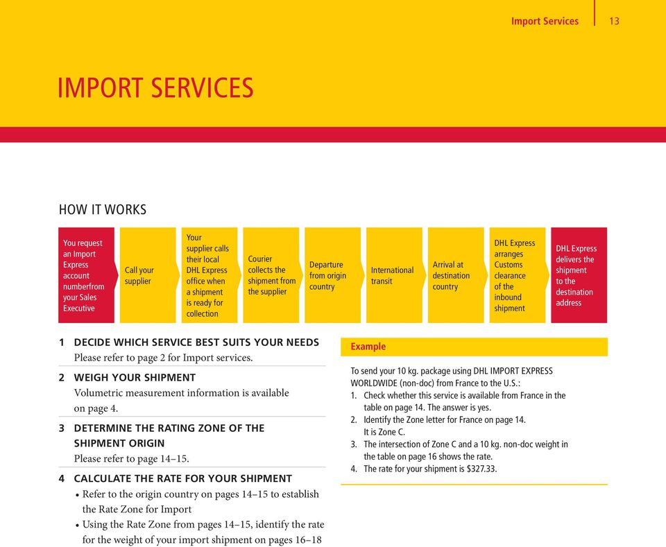 Customs clearance of the inbound shipment DHL Express delivers the shipment to the destination address 1 DECIDE WHICH SERVICE BEST SUITS YOUR NEEDS Please refer to page 2 for Import services.