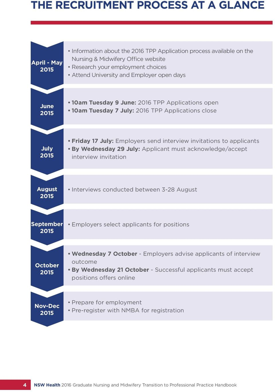 invitations to applicants By Wednesday 29 July: Applicant must acknowledge/accept interview invitation August 2015 Interviews conducted between 3-28 August September 2015 Employers select applicants