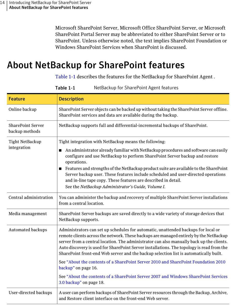 About NetBackup for SharePoint features Table 1-1 describes the features for the NetBackup for SharePoint Agent.
