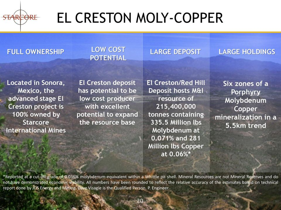 5 Million lbs Molybdenum at 0.071% and 281 Million lbs Copper at 0.06%* Six zones of a Porphyry Molybdenum Copper mineralization in a 5.5km trend *Reported at a cut-off grade of 0.