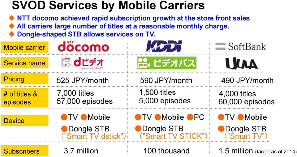 Mobile carrier Service name Pricing # of titles & episodes Device Subscribers 525 /month 590 /month 490 /month 7,000 titles 57,000 episodes TV