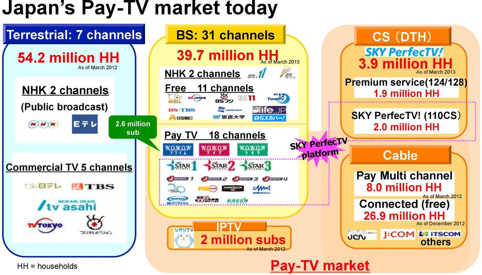 6 million sub NHK 2 channels Free Pay TV 11 channels 18 channels As of March 2013 IPTV 2 million subs As of March 2012 SKY PerfecTV platform