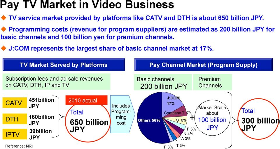 u J:COM represents the largest share of basic channel market at 17%.