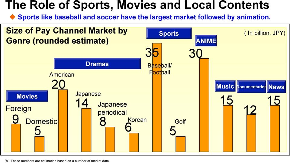 Size of Pay Channel Market by Genre (rounded estimate) Sports ANIME ( In billion: ) Movies Foreign 9