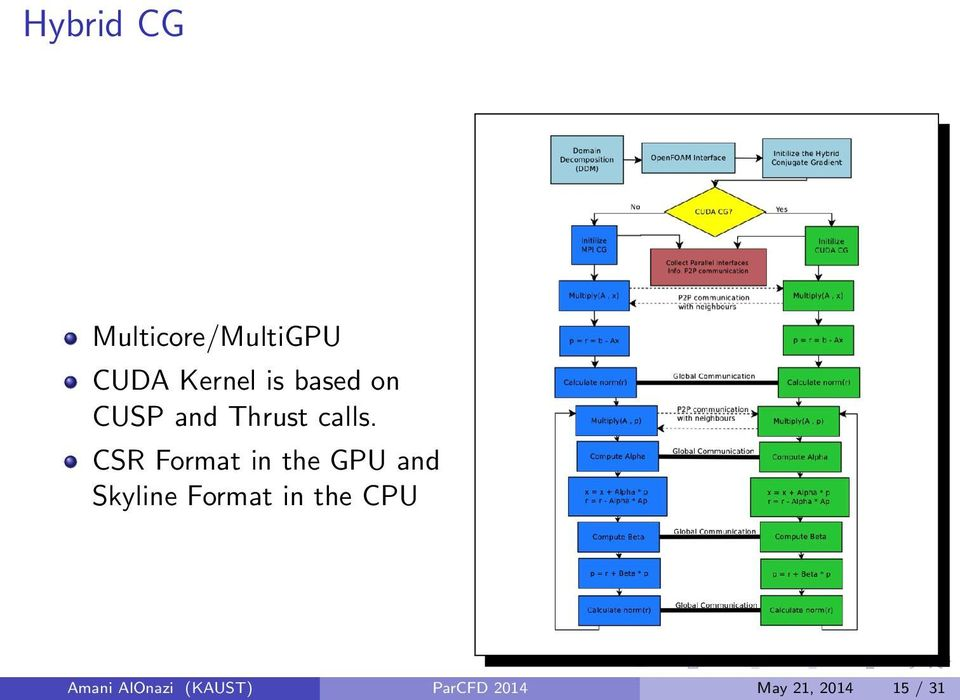 CSR Format in the GPU and Skyline Format in