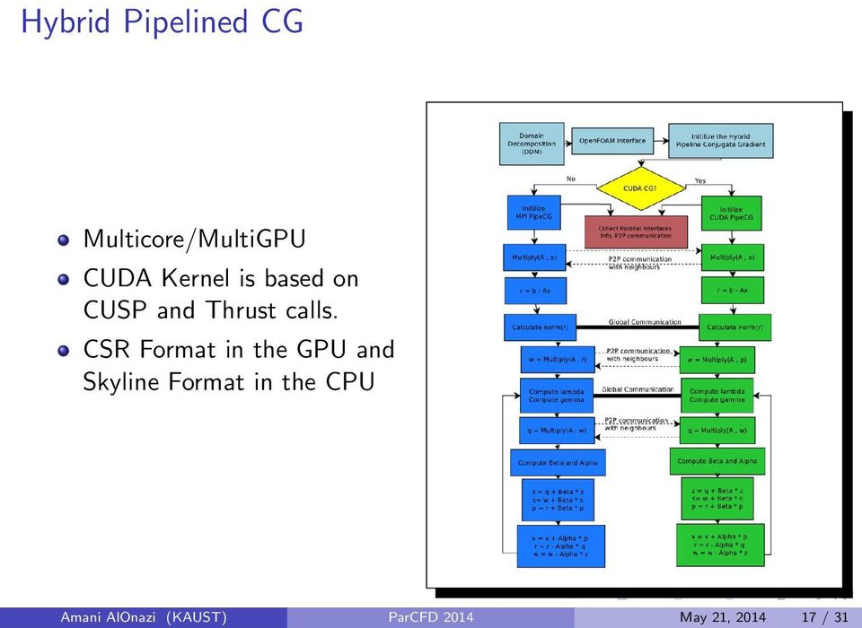 CSR Format in the GPU and Skyline Format in the