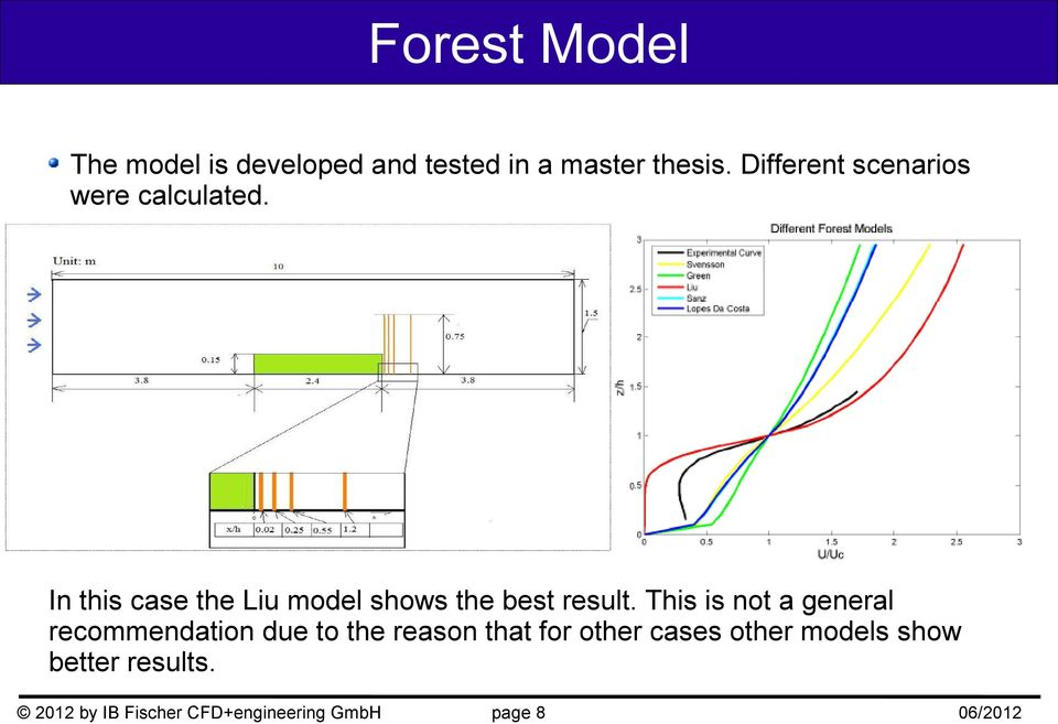 In this case the Liu model shows the best result.