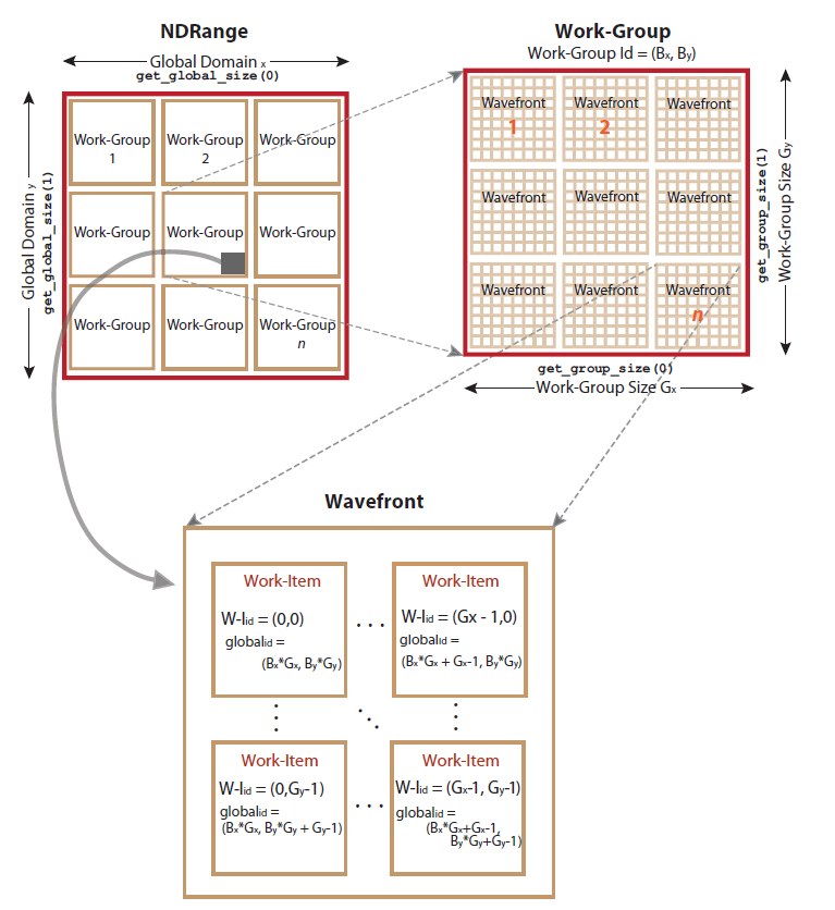 Accelerating sequential computer vision algorithms using OpenMP and OpenCL on commodity parallel hardware